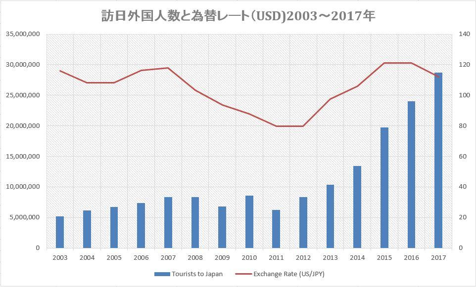 訪日外国人数2003年―2017年とUSドル為替レート