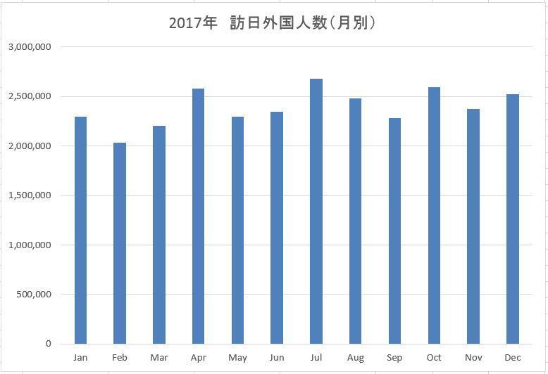 2017年訪日外国人数月別