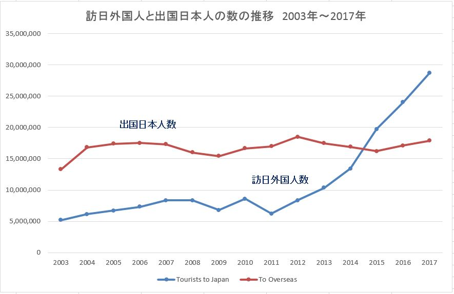 出国日本人数と訪日外国人数2003年ー2017年
